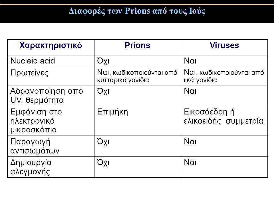 Διαφορές των Prions από τους Ιούς ΧαρακτηριστικόPrionsViruses Nucleic acidΌχιΝαι Πρωτείνες Ναι, κωδικοποιούνται από κυτταρικά γονίδια Ναι, κωδικοποιούνται από ιϊκά γονίδια Αδρανοποίηση από UV, θερμότητα ΌχιΝαι Εμφάνιση στο ηλεκτρονικό μικροσκόπιο ΕπιμήκηΕικοσάεδρη ή ελικοειδής συμμετρία Παραγωγή αντισωμάτων ΌχιΝαι Δημιουργία φλεγμονής ΌχιΝαι