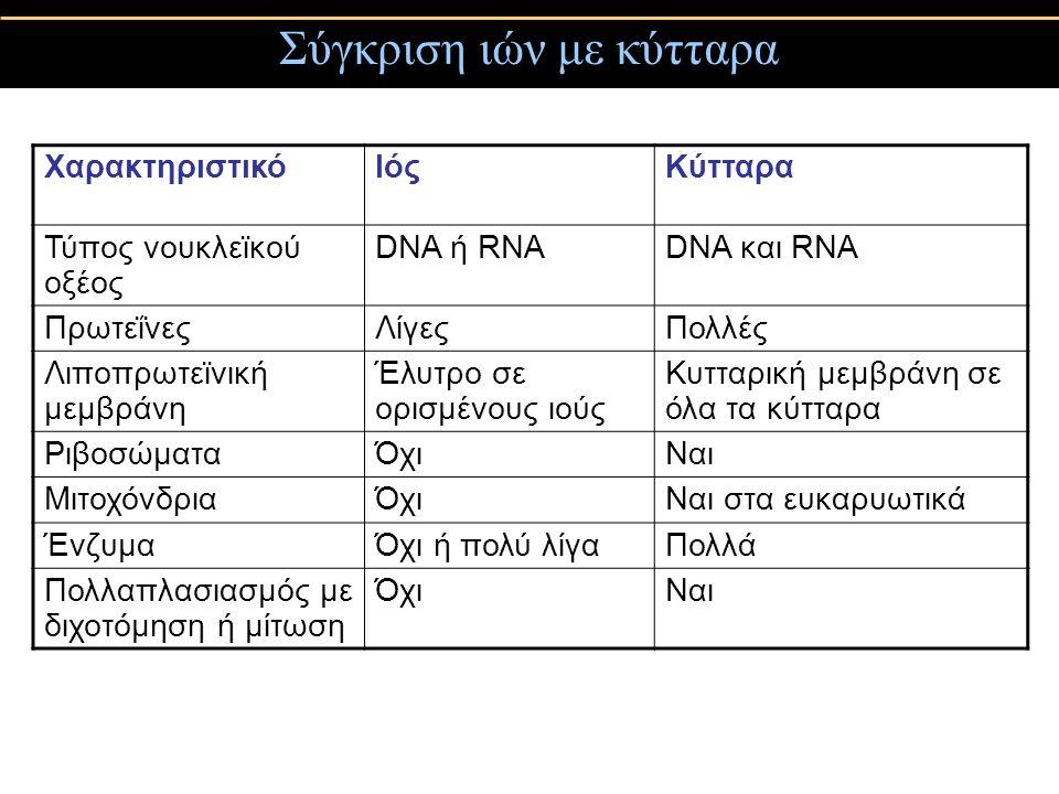 Σύγκριση ιών με κύτταρα ΧαρακτηριστικόΙόςΚύτταρα Τύπος νουκλεϊκού οξέος DNA ή RNADNA και RNA ΠρωτεΐνεςΛίγεςΠολλές Λιποπρωτεϊνική μεμβράνη Έλυτρο σε ορισμένους ιούς Κυτταρική μεμβράνη σε όλα τα κύτταρα ΡιβοσώματαΌχιΝαι ΜιτοχόνδριαΌχιΝαι στα ευκαρυωτικά ΈνζυμαΌχι ή πολύ λίγαΠολλά Πολλαπλασιασμός με διχοτόμηση ή μίτωση ΌχιΝαι