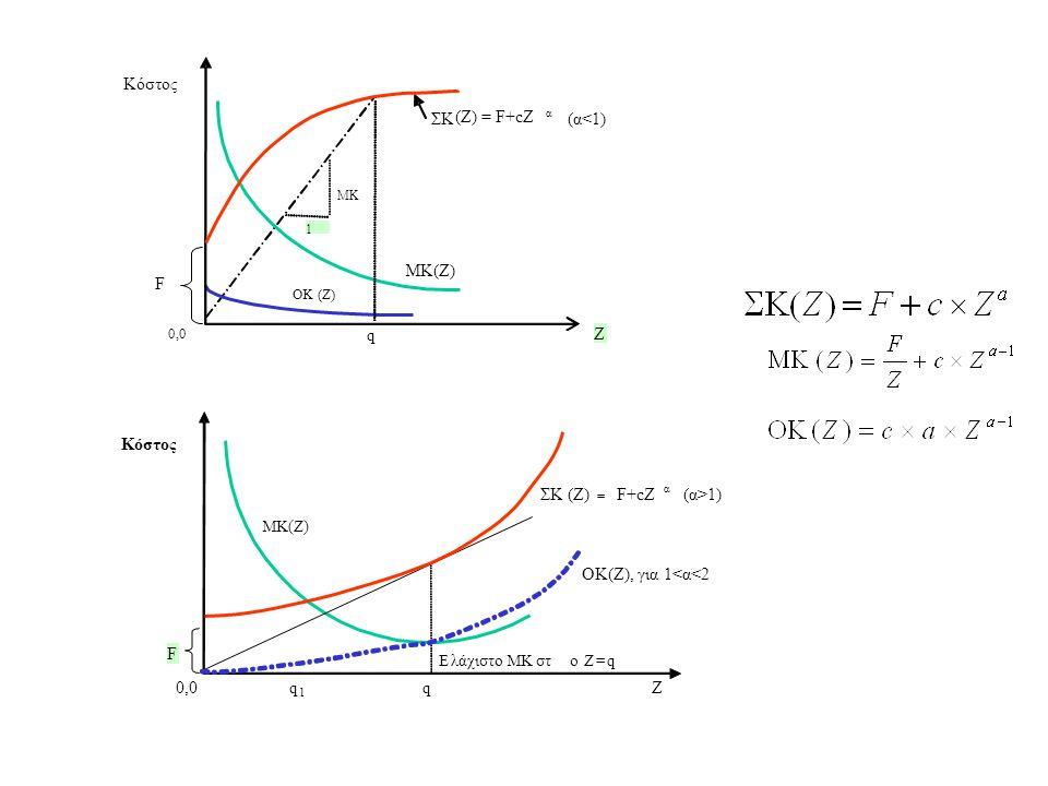 Ζ q q 1 0,0 ΜΚ(Ζ) q ΣΚ (Ζ) = F+cZ α (α<1) ΜΚ 1 Ζ ΟΚ(Ζ) Κόστος F ΣΚ(Ζ) = F+cZ α (α>1) F ΟΚ(Ζ), για 1<α<2 MK(Z) Eλάχιστο ΜΚ στo Z=q