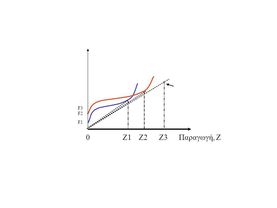 0 Ζ1 Ζ2 Ζ3 Παραγωγή, Ζ F3 F2 F1