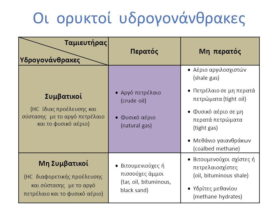 Οι ορυκτοί υδρογονάνθρακες Ταμιευτήρας Υδρογονάνθρακες ΠερατόςΜη περατός Συμβατικοί (HC ίδιας προέλευσης και σύστασης με το αργό πετρέλαιο και το φυσικό αέριο)  Αργό πετρέλαιο (crude oil)  Φυσικό αέριο (natural gas)  Αέριο αργιλοσχιστών (shale gas)  Πετρέλαιο σε μη περατά πετρώματα (tight oil)  Φυσικό αέριο σε μη περατά πετρώματα (tight gas)  Μεθάνιο γαιανθράκων (coalbed methane) Μη Συμβατικοί (HC διαφορετικής προέλευσης και σύστασης με το αργό πετρέλαιο και το φυσικό αέριο)  Βιτουμενιούχες ή πισσούχες άμμοι (tar, oil, bituminous, black sand)  Βιτουμενούχοι σχίστες ή πετρελαιοσχίστες (oil, bituminous shale)  Υδρίτες μεθανίου (methane hydrates)