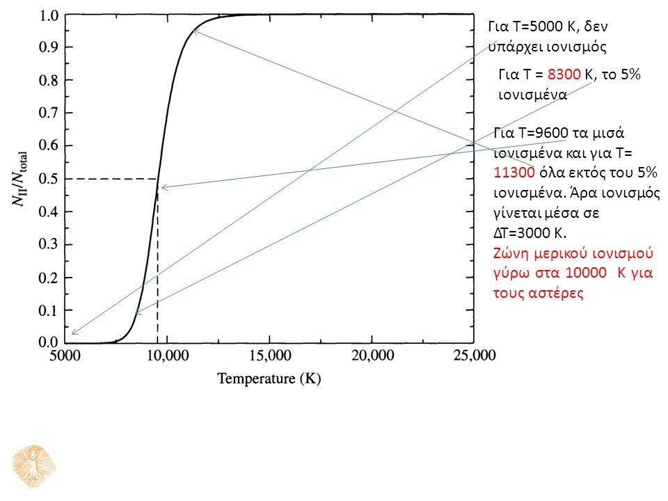 Για Τ=5000 Κ, δεν υπάρχει ιονισμός Για Τ = 8300 Κ, το 5% ιονισμένα Για Τ=9600 τα μισά ιονισμένα και για Τ= 11300 όλα εκτός του 5% ιονισμένα.