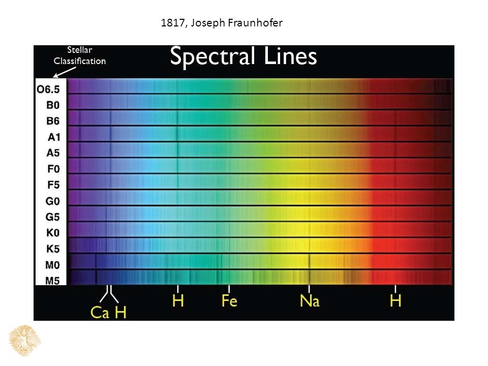 Eξίσωση Saha : διαφορετικά άτομα σε διαφορετική κατάσταση ιονισμού H πίεση του ηλεκτρονιακού αερίου κυμαίνεται από (0.1-100) Ν m -2 ψυχρότερες και θερμότερες αστρικές ατμόσφαιρες