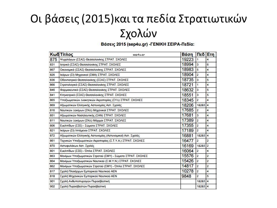 Οι βάσεις (2015)και τα πεδία Στρατιωτικών Σχολών