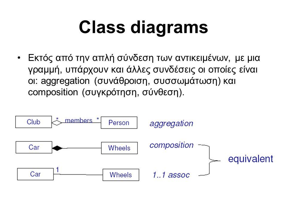Class diagrams Εκτός από την απλή σύνδεση των αντικειμένων, με μια γραμμή, υπάρχουν και άλλες συνδέσεις οι οποίες είναι οι: aggregation (συνάθροιση, συσσωμάτωση) και composition (συγκρότηση, σύνθεση).