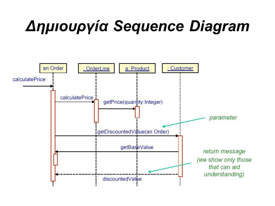 Δημιουργία Sequence Diagram