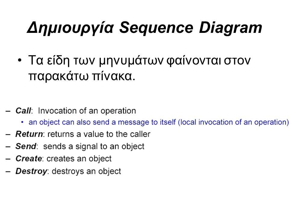 Δημιουργία Sequence Diagram Τα είδη των μηνυμάτων φαίνονται στον παρακάτω πίνακα.