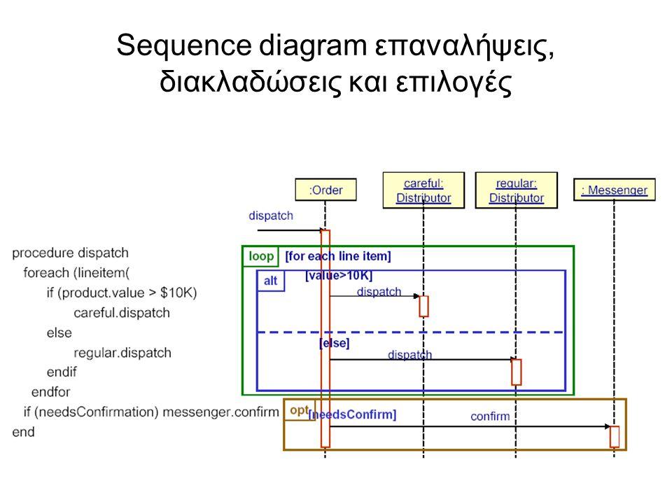 Sequence diagram επαναλήψεις, διακλαδώσεις και επιλογές