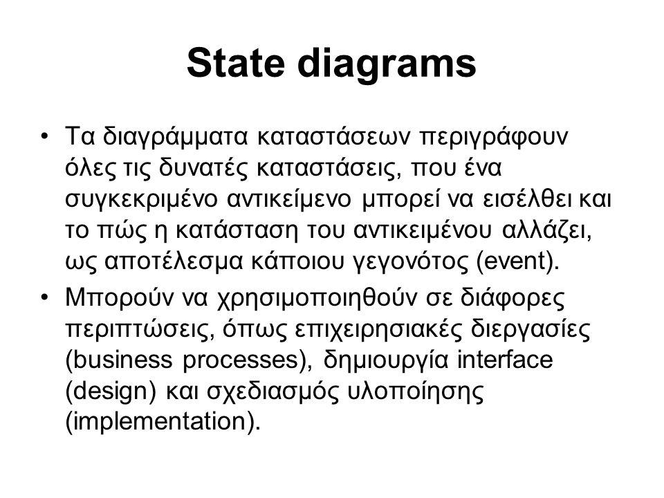 State diagrams Τα διαγράμματα καταστάσεων περιγράφουν όλες τις δυνατές καταστάσεις, που ένα συγκεκριμένο αντικείμενο μπορεί να εισέλθει και το πώς η κατάσταση του αντικειμένου αλλάζει, ως αποτέλεσμα κάποιου γεγονότος (event).