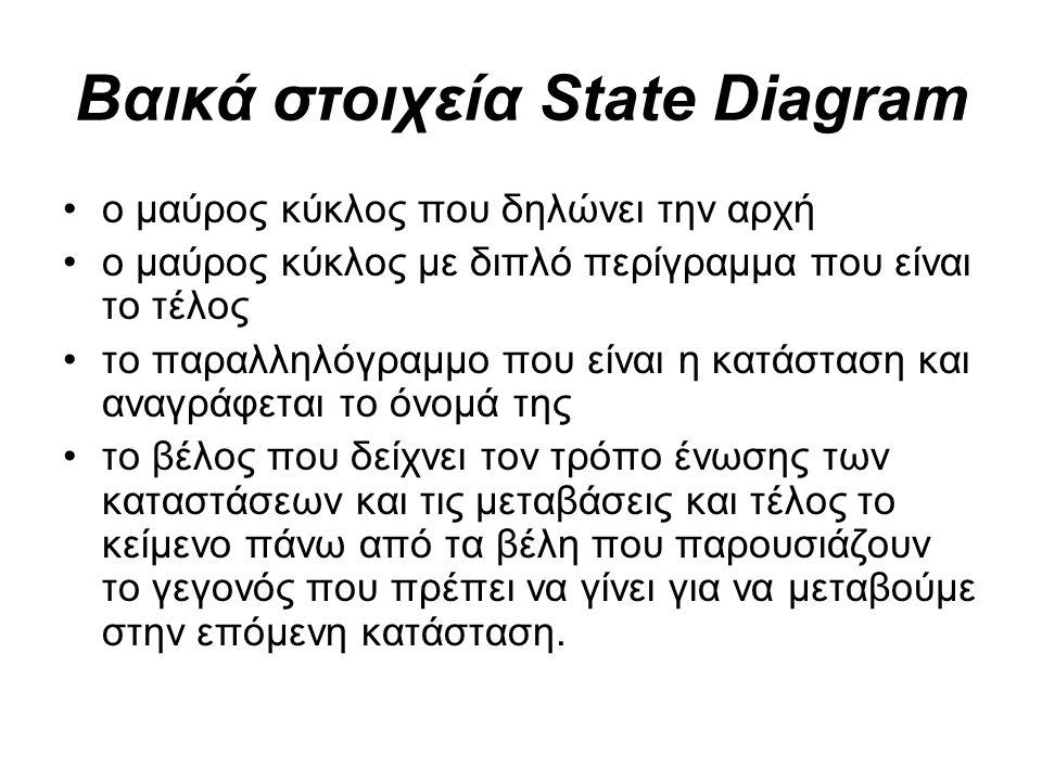 Βαικά στοιχεία State Diagram ο μαύρος κύκλος που δηλώνει την αρχή ο μαύρος κύκλος με διπλό περίγραμμα που είναι το τέλος το παραλληλόγραμμο που είναι η κατάσταση και αναγράφεται το όνομά της το βέλος που δείχνει τον τρόπο ένωσης των καταστάσεων και τις μεταβάσεις και τέλος το κείμενο πάνω από τα βέλη που παρουσιάζουν το γεγονός που πρέπει να γίνει για να μεταβούμε στην επόμενη κατάσταση.