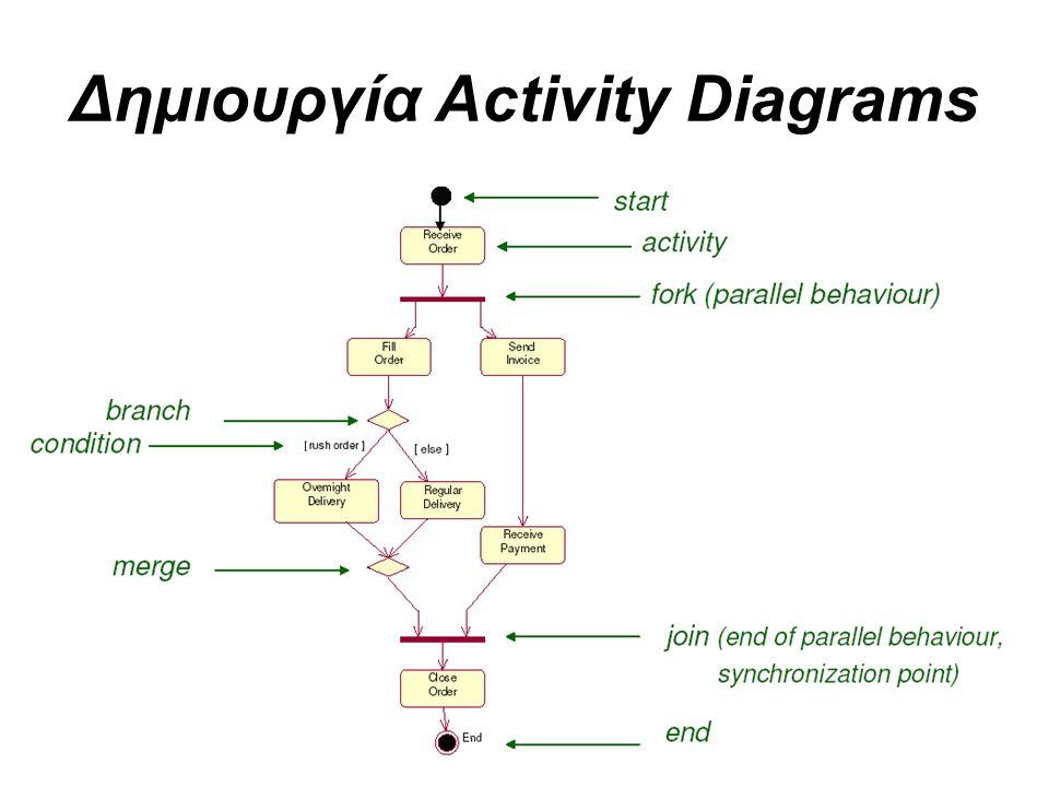 Δημιουργία Activity Diagrams