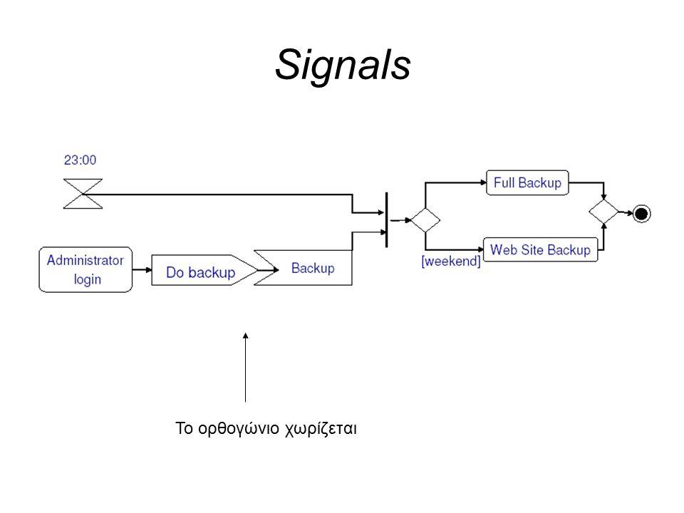 Signals Το ορθογώνιο χωρίζεται