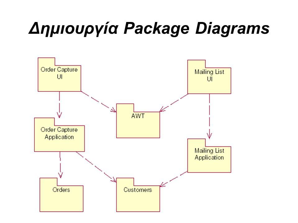 Δημιουργία Package Diagrams