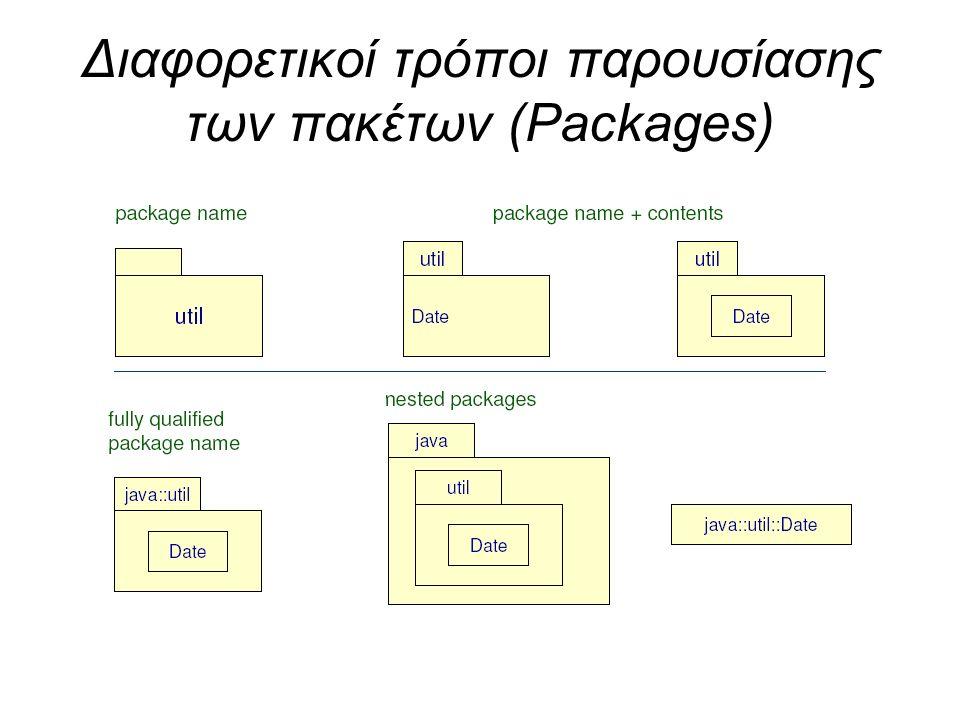 Διαφορετικοί τρόποι παρουσίασης των πακέτων (Packages)