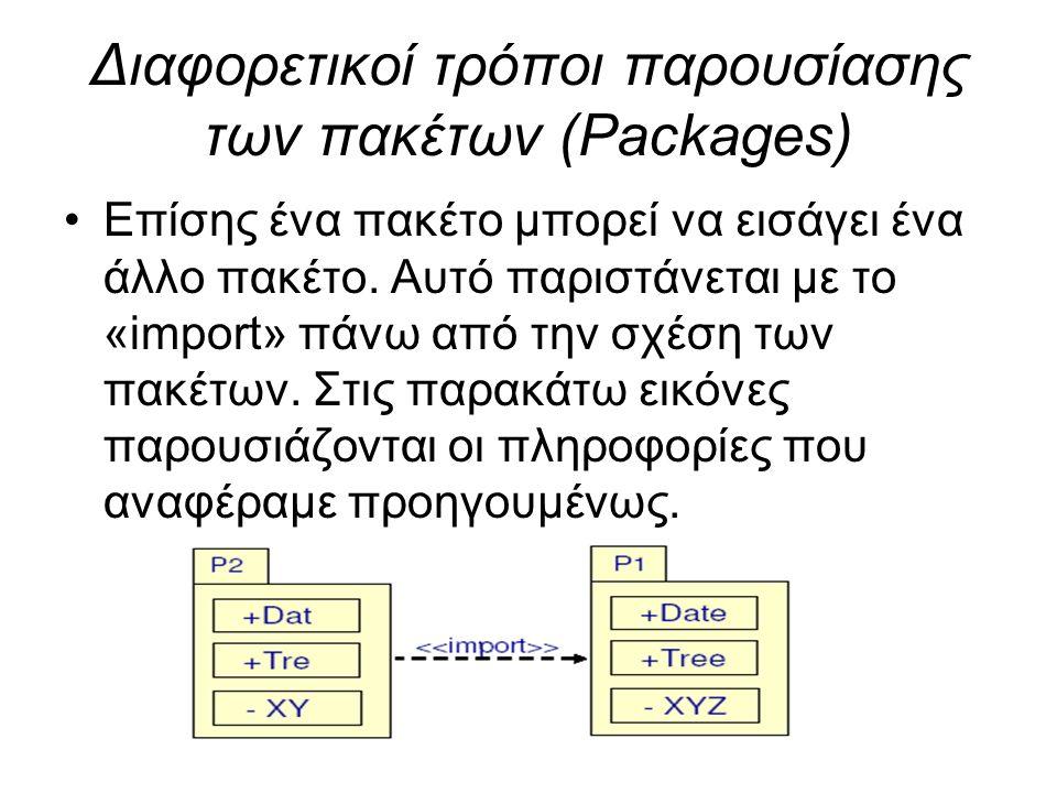 Διαφορετικοί τρόποι παρουσίασης των πακέτων (Packages) Επίσης ένα πακέτο μπορεί να εισάγει ένα άλλο πακέτο. Αυτό παριστάνεται με το «import» πάνω από