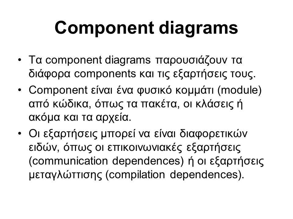Component diagrams Τα component diagrams παρουσιάζουν τα διάφορα components και τις εξαρτήσεις τους. Component είναι ένα φυσικό κομμάτι (module) από κ