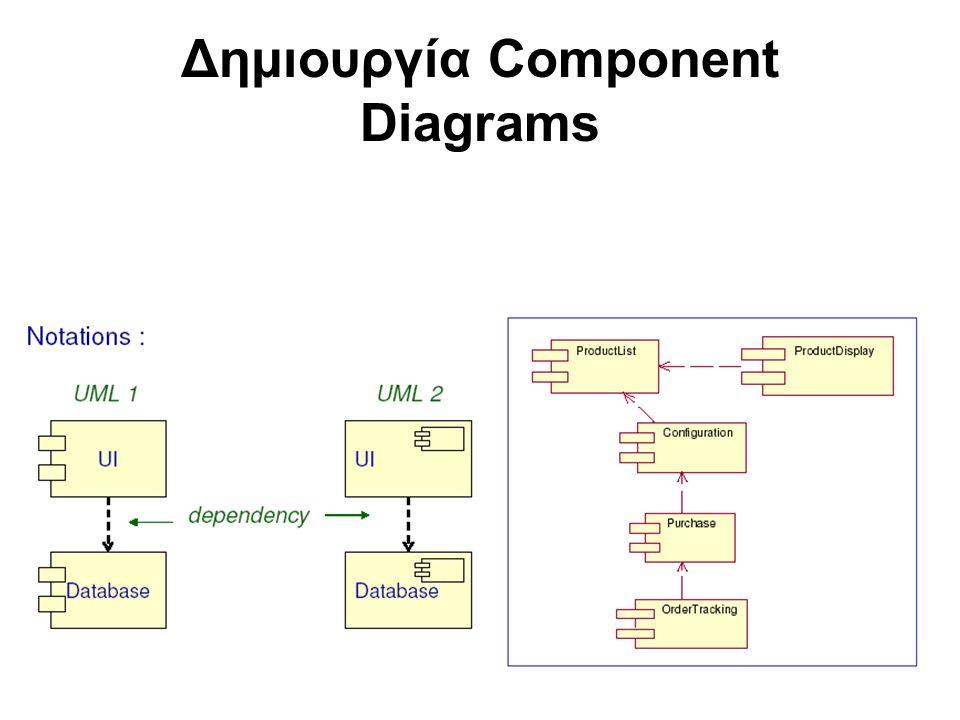 Δημιουργία Component Diagrams