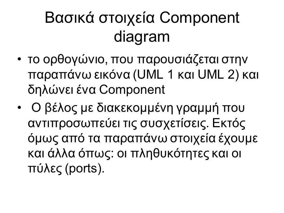 Βασικά στοιχεία Component diagram το ορθογώνιο, που παρουσιάζεται στην παραπάνω εικόνα (UML 1 και UML 2) και δηλώνει ένα Component Ο βέλος με διακεκομμένη γραμμή που αντιπροσωπεύει τις συσχετίσεις.