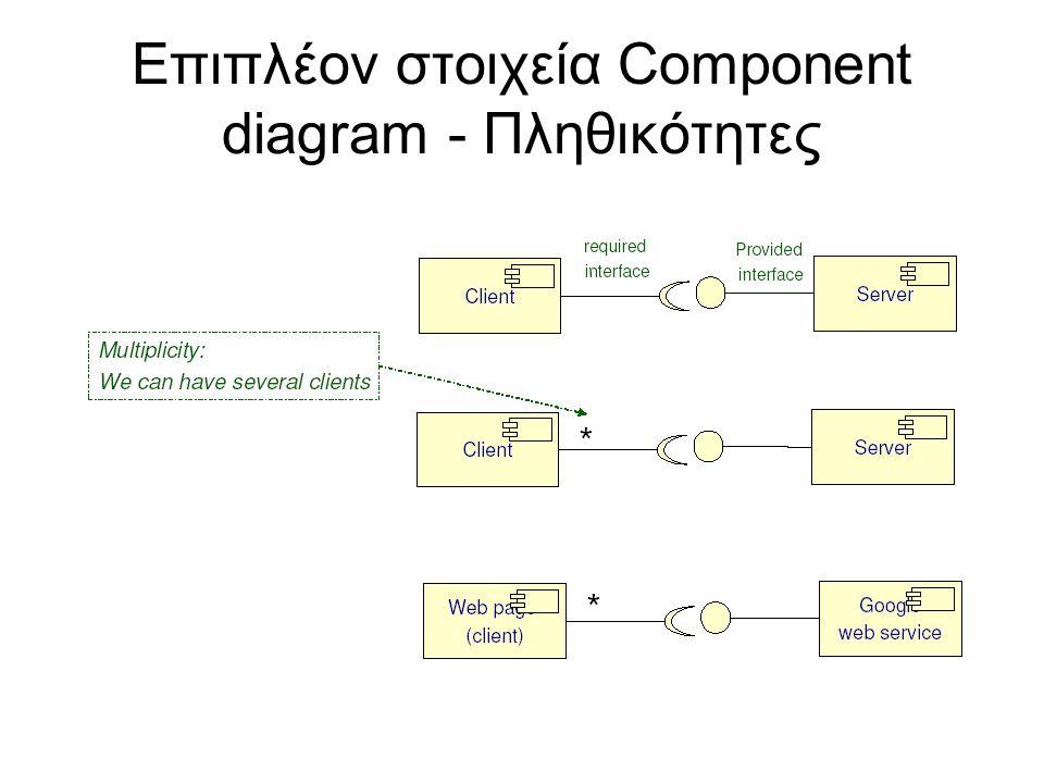 Επιπλέον στοιχεία Component diagram - Πληθικότητες