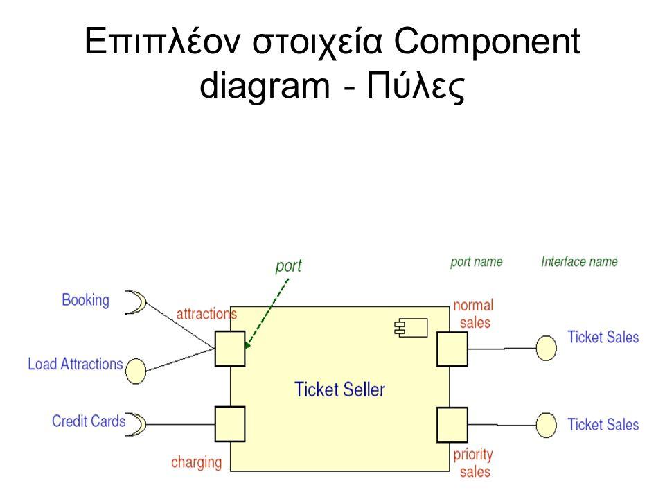 Επιπλέον στοιχεία Component diagram - Πύλες