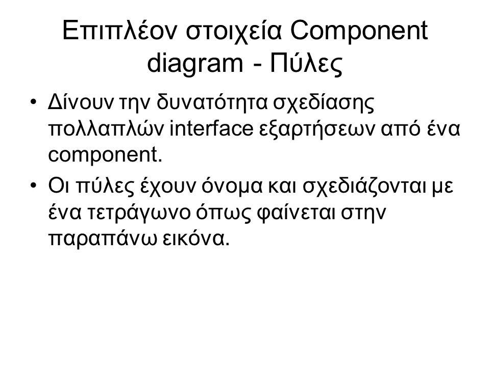 Δίνουν την δυνατότητα σχεδίασης πολλαπλών interface εξαρτήσεων από ένα component. Οι πύλες έχουν όνομα και σχεδιάζονται με ένα τετράγωνο όπως φαίνεται