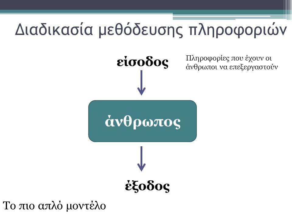 Διαδικασία μεθόδευσης πληροφοριών άνθρωπος είσοδος έξοδος Το πιο απλό μοντέλο Πληροφορίες που έχουν οι άνθρωποι να επεξεργαστούν