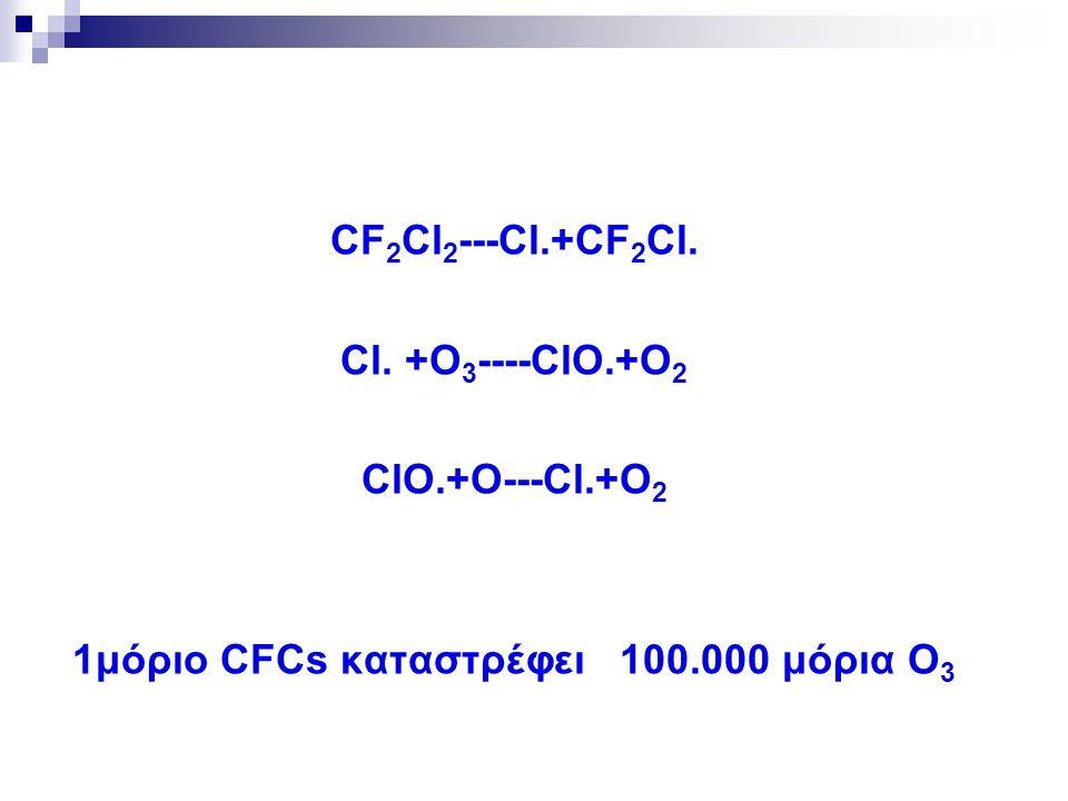 CF 2 Cl 2 ---Cl.+CF 2 Cl.Cl.
