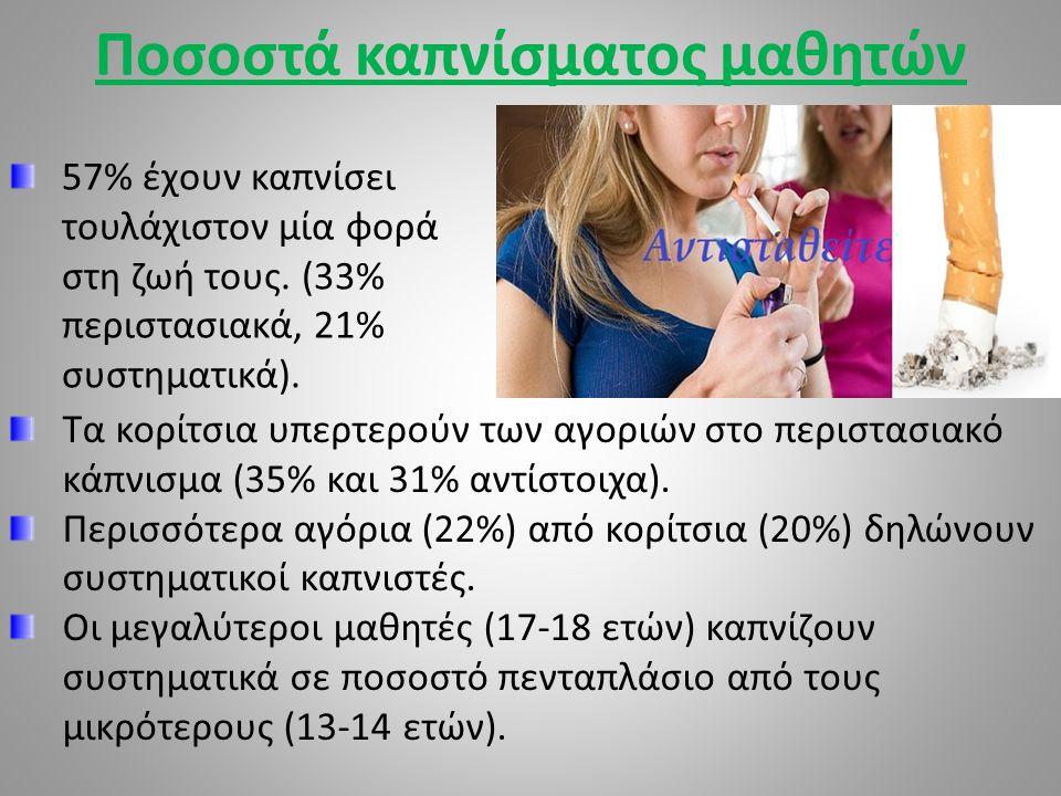 Ποσοστά καπνίσματος μαθητών Γυμνασίου 32% των μαθητών δοκίμασε τσιγάρο στο παρελθόν.