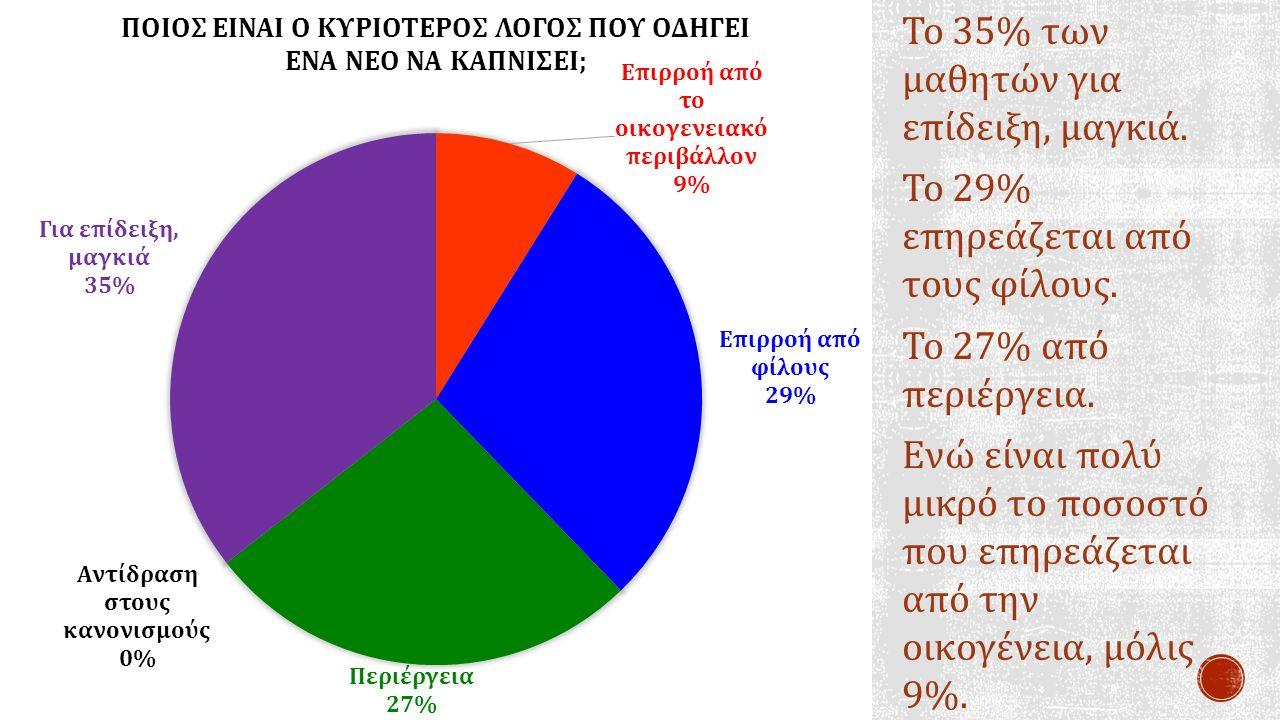 Το 35% των μαθητών για επίδειξη, μαγκιά. Το 29% επηρεάζεται από τους φίλους. Το 27% από περιέργεια. Ενώ είναι πολύ μικρό το ποσοστό που επηρεάζεται απ