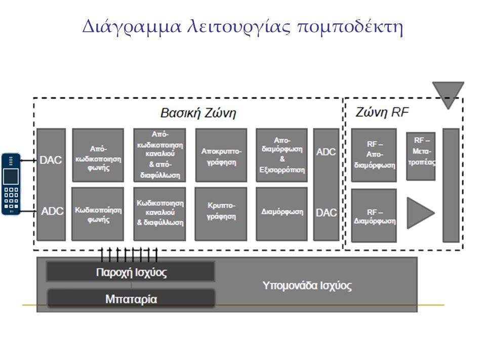 Διάγραμμα λειτουργίας πομποδέκτη