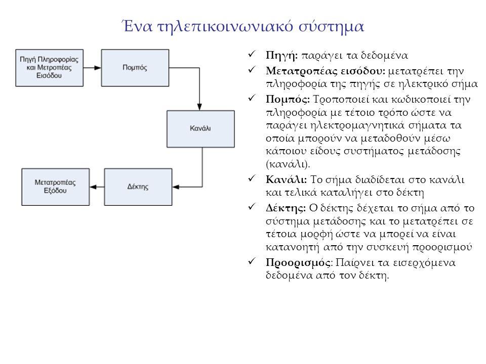 Ένα τηλεπικοινωνιακό σύστημα Πηγή: παράγει τα δεδομένα Μετατροπέας εισόδου: μετατρέπει την πληροφορία της πηγής σε ηλεκτρικό σήμα Πομπός: Τροποποιεί κ