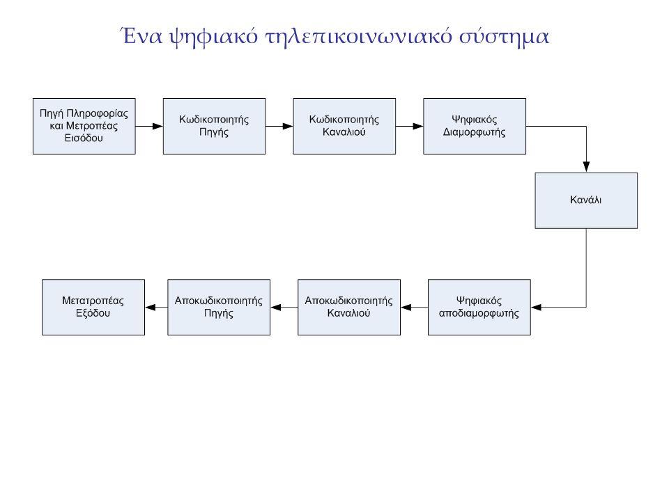 Τύποι επικοινωνίας- ζεύξεων Οι τερματικές διατάξεις (κόμβοι) συνδέονται μέσω ζεύξεων: Direct link: χωρίς ενδιάμεσους κόμβους Point to point: δύο μόνο κόμβοι μοιράζονται τη σύνδεση Broadcast: Point-to-multipoint.