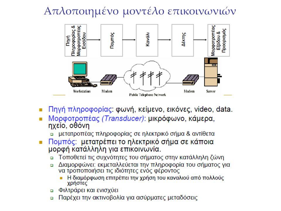 Δικτύωση - Networking Δεν θεωρείται συνήθως πρακτικό δύο συσκευές να είναι άμεσα συνδεδεμένες (direct link) καθώς: Οι συσκευές μπορεί να είναι σε μεγάλη απόσταση μεταξύ τους Θα απαιτούνταν ένας μη εφικτός μεγάλος αριθμός συνδέσεων - ν(ν-1)/2 Η λύση είναι να συνδέσουμε κάθε συσκευή σ' ένα επικοινωνιακό δίκτυο –Δίκτυα για εταιρίες (client/server, κτλ) –Δίκτυα για ιδιώτες(www, email, videoconference, κτλ) –ΔημόσιοΤηλεφωνικό δίκτυο
