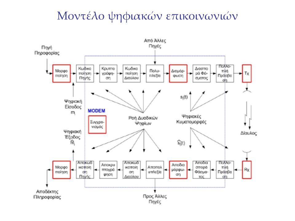 Μοντέλο ψηφιακών επικοινωνιών