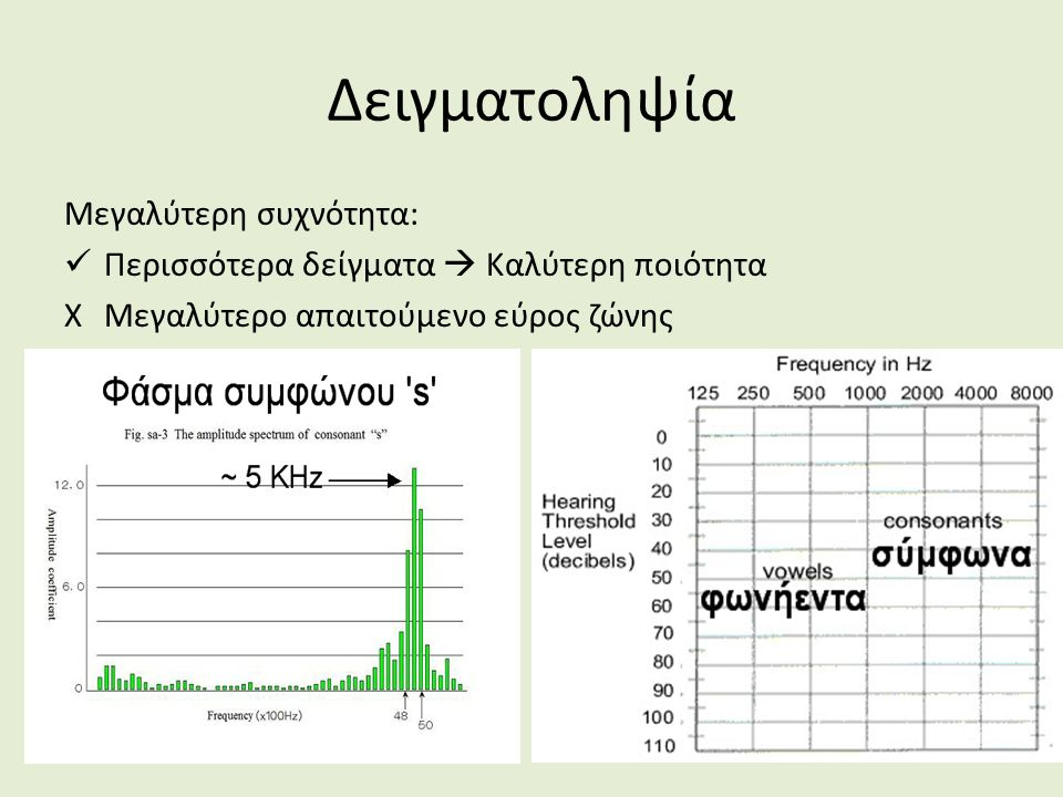 Δειγματοληψία Μεγαλύτερη συχνότητα: Περισσότερα δείγματα  Καλύτερη ποιότητα XΜεγαλύτερο απαιτούμενο εύρος ζώνης