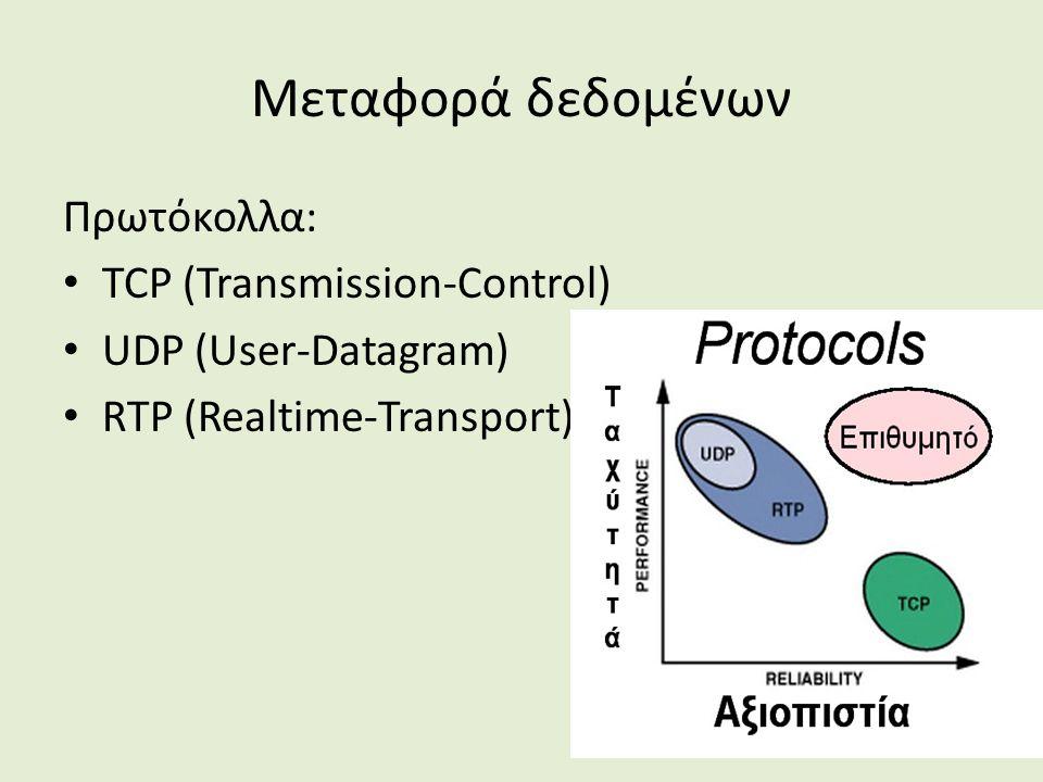 Μεταφορά δεδομένων Πρωτόκολλα: TCP (Transmission-Control) UDP (User-Datagram) RTP (Realtime-Transport)