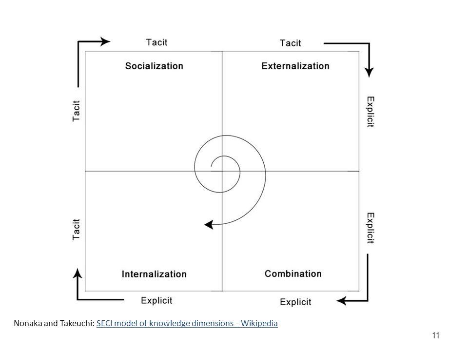 Nonaka and Takeuchi: SECI Model Model of knowledge conversion 12