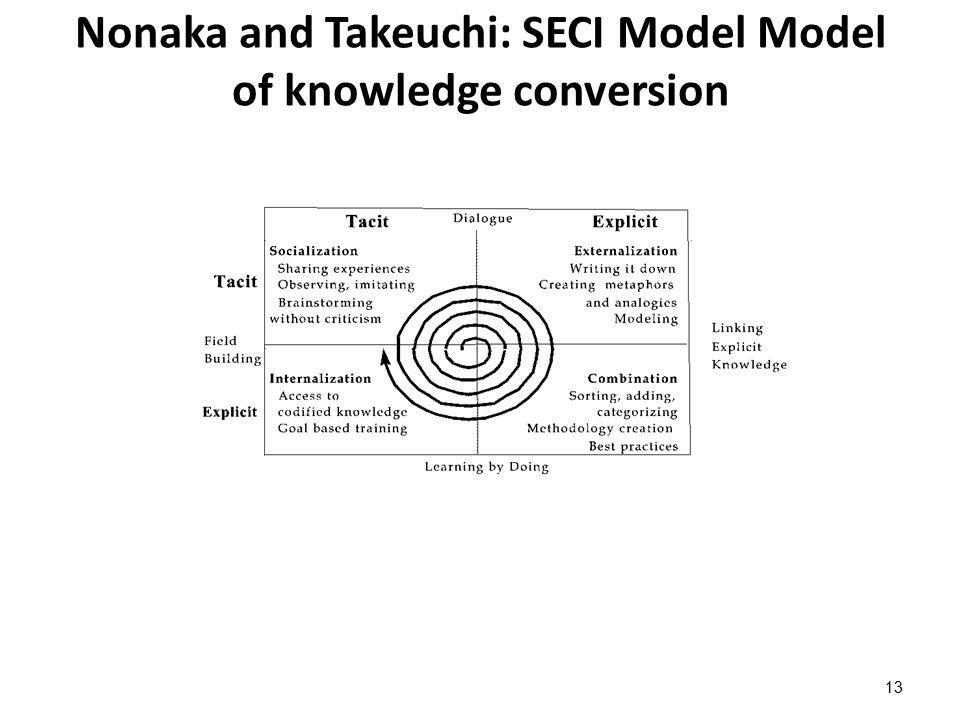 Nonaka's four models of knowledge conversion explanation Socialisation (tacit to tacit) : διαδικασία μάθησης (process of learning) με ανταλλαγή («μοίρασμα») εμπειριών (through sharing experiences) που δημιουργεί άρρητη γνώση με τη μορφή κοινών νοητικών μοντέλων και επαγγελματικών δεξιοτήτων (as shared mental models and professional skills) πχ.