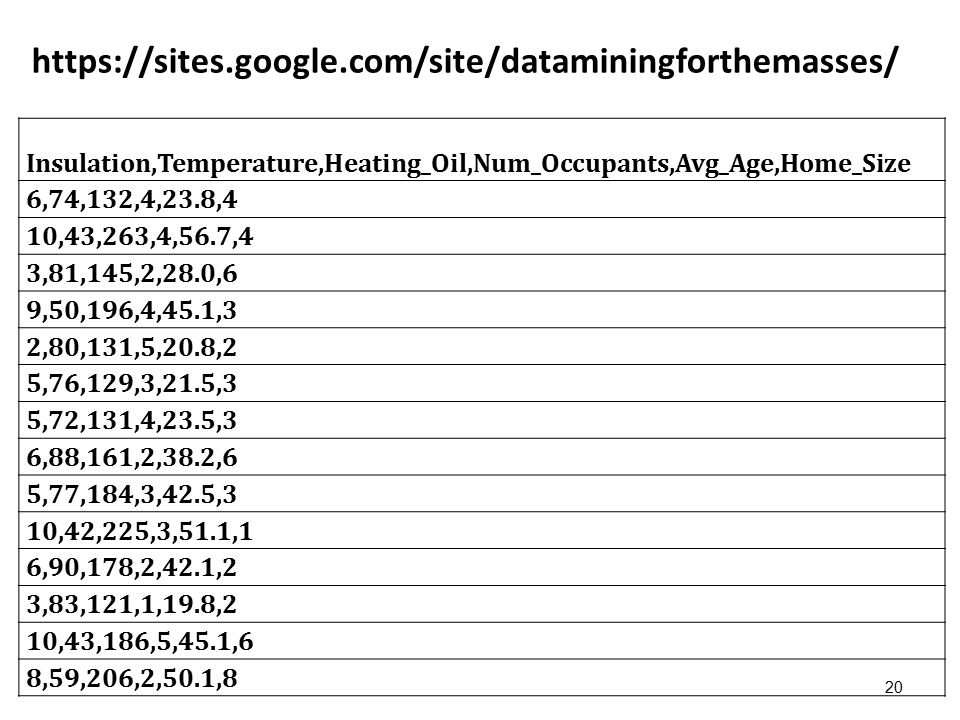 https://sites.google.com/site/dataminingforthemasses/ 20 Insulation,Temperature,Heating_Oil,Num_Occupants,Avg_Age,Home_Size 6,74,132,4,23.8,4 10,43,263,4,56.7,4 3,81,145,2,28.0,6 9,50,196,4,45.1,3 2,80,131,5,20.8,2 5,76,129,3,21.5,3 5,72,131,4,23.5,3 6,88,161,2,38.2,6 5,77,184,3,42.5,3 10,42,225,3,51.1,1 6,90,178,2,42.1,2 3,83,121,1,19.8,2 10,43,186,5,45.1,6 8,59,206,2,50.1,8