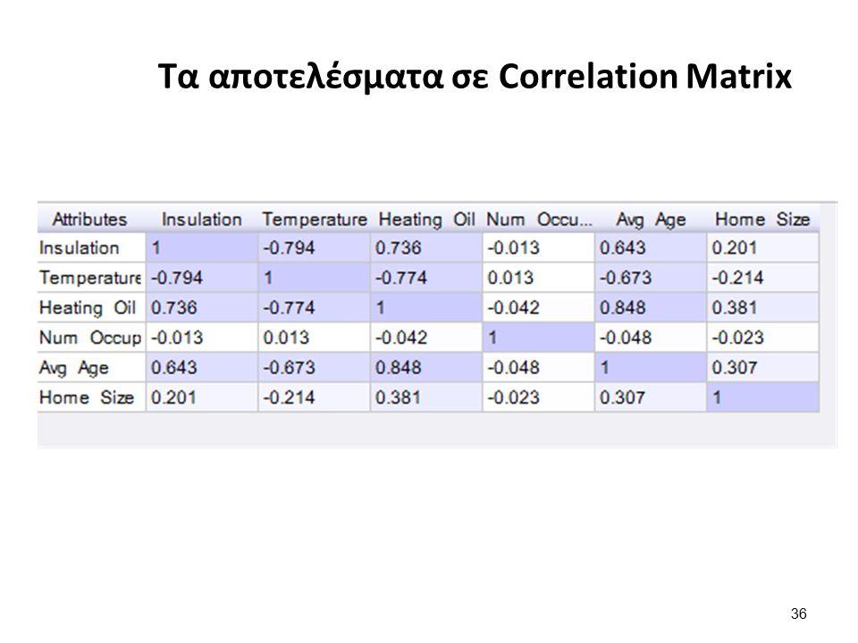 36 Τα αποτελέσματα σε Correlation Matrix