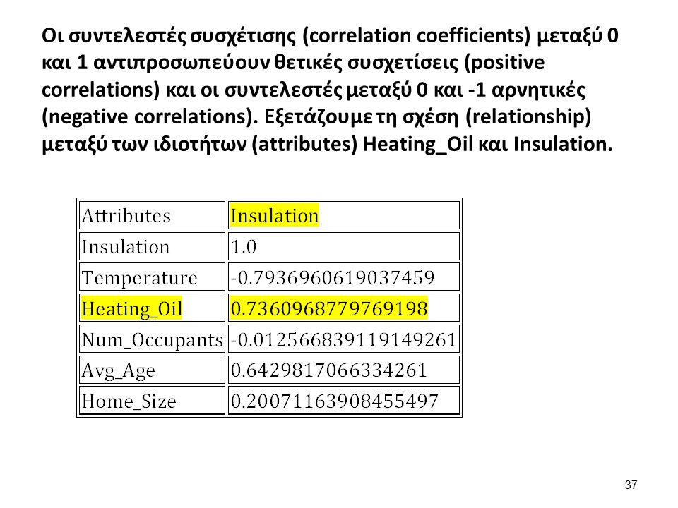 Οι συντελεστές συσχέτισης (correlation coefficients) μεταξύ 0 και 1 αντιπροσωπεύουν θετικές συσχετίσεις (positive correlations) και οι συντελεστές μετ