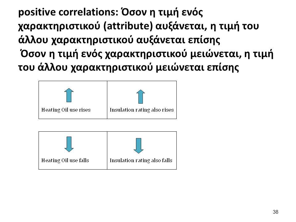 positive correlations: Όσον η τιμή ενός χαρακτηριστικού (attribute) αυξάνεται, η τιμή του άλλου χαρακτηριστικού αυξάνεται επίσης Όσον η τιμή ενός χαρα