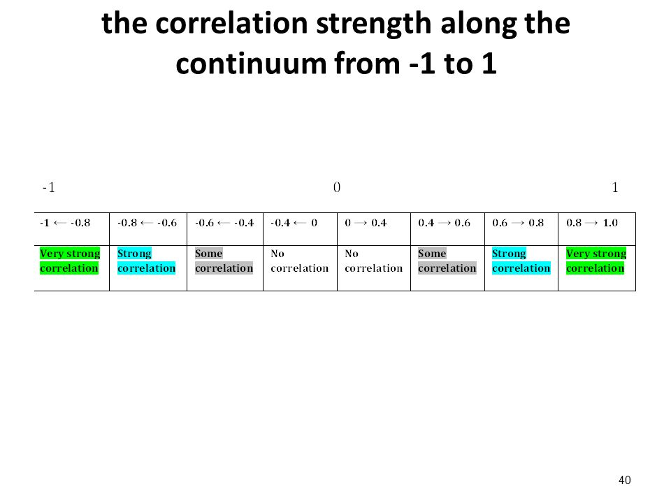 the correlation strength along the continuum from -1 to 1 40