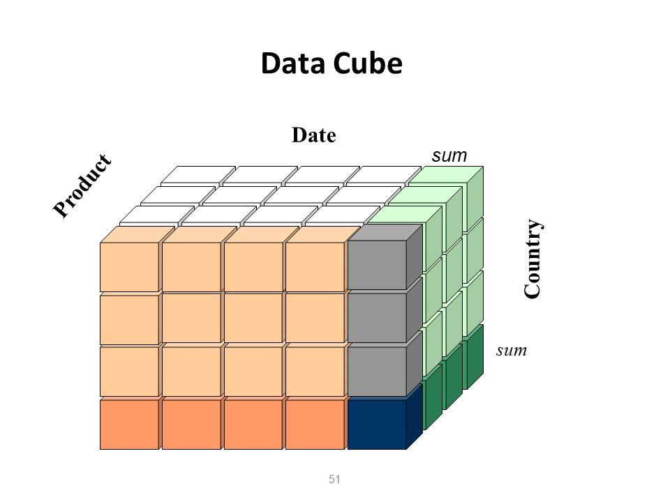 52 Τι είναι Data Mining Σε μία πρώτη προσέγγιση: Η εξόρυξη δεδομένων είναι η εξαγωγή: - ενδιαφέρουσας μη τετριμμένης, έμμεσης (υποκρυπτόμενης), προηγουμένως άγνωστης και δυνητικά χρήσιμης πληροφορίας - προτύπων από δεδομένα σε μεγάλες βάσεις δεδομένων Παρατίθενται οι αγγλικοί όροι: Data mining - Interesting, non-trivial, implicit, previously unknown and potentially useful information - patterns from data in large databases