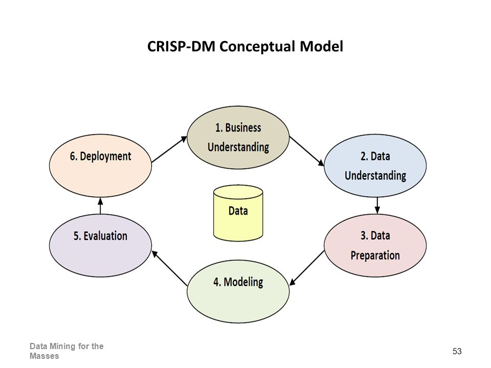 53 Data Mining for the Masses CRISP-DM Conceptual Model