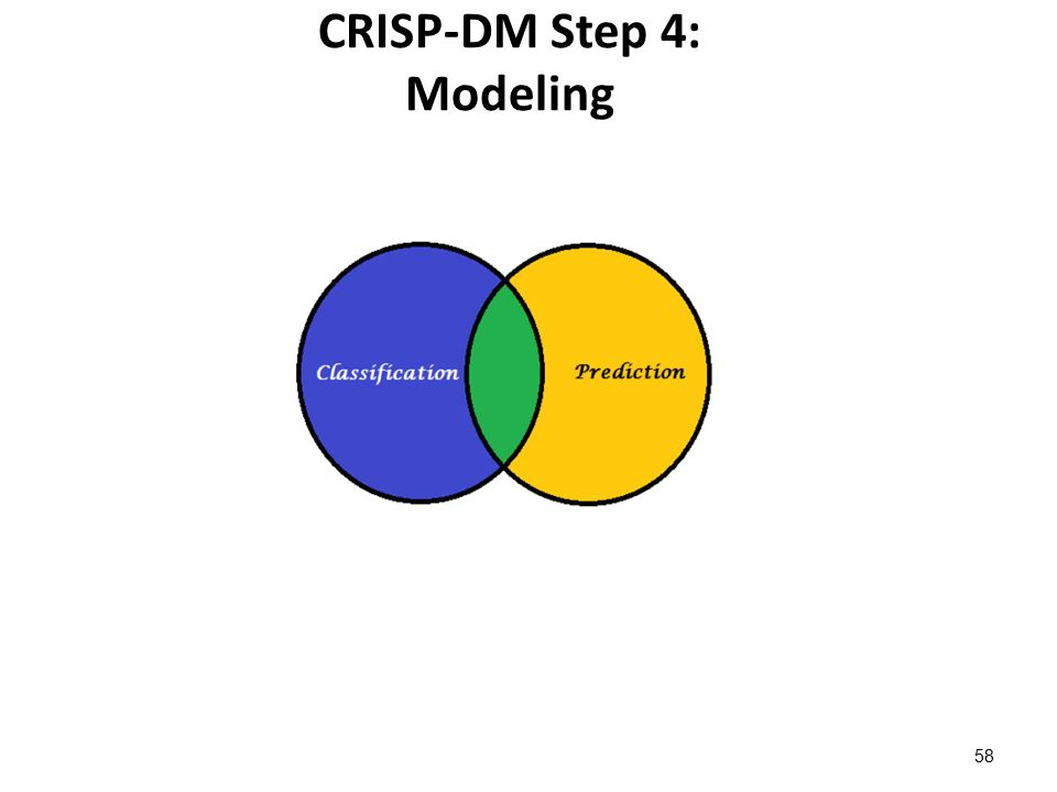 CRISP-DM Step 4: Modeling 58