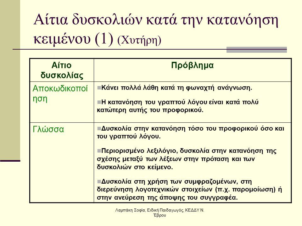 Αίτια δυσκολιών κατά την κατανόηση κειμένου (1) (Χυτήρη) Αίτιο δυσκολίας Πρόβλημα Αποκωδικοποί ηση Κάνει πολλά λάθη κατά τη φωναχτή ανάγνωση. Η κατανό