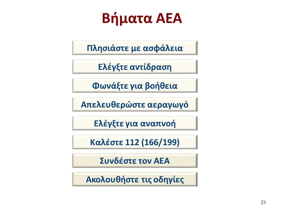 Βήματα ΑΕΑ 21 Πλησιάστε με ασφάλεια Ελέγξτε αντίδραση Φωνάξτε για βοήθεια Απελευθερώστε αεραγωγό Ελέγξτε για αναπνοή Καλέστε 112 (166/199) Συνδέστε τον ΑΕΑ Ακολουθήστε τις οδηγίες
