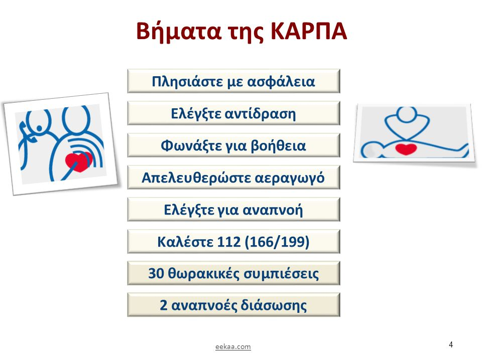 Συνιστάται απινιδισμός 25 Απομάκρυνση όλων Χορήγηση απινιδισμού eekaa.com