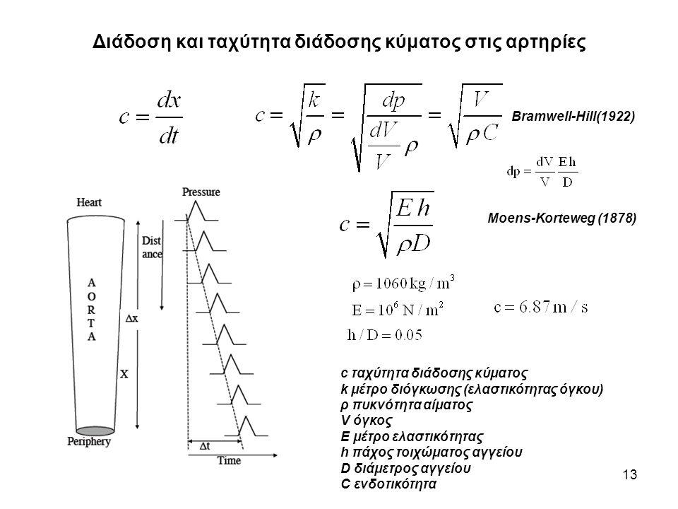 Διάδοση και ταχύτητα διάδοσης κύματος στις αρτηρίες 13 c ταχύτητα διάδοσης κύματος k μέτρο διόγκωσης (ελαστικότητας όγκου) ρ πυκνότητα αίματος V όγκος E μέτρο ελαστικότητας h πάχος τοιχώματος αγγείου D διάμετρος αγγείου C ενδοτικότητα Bramwell-Hill(1922) Moens-Korteweg (1878)